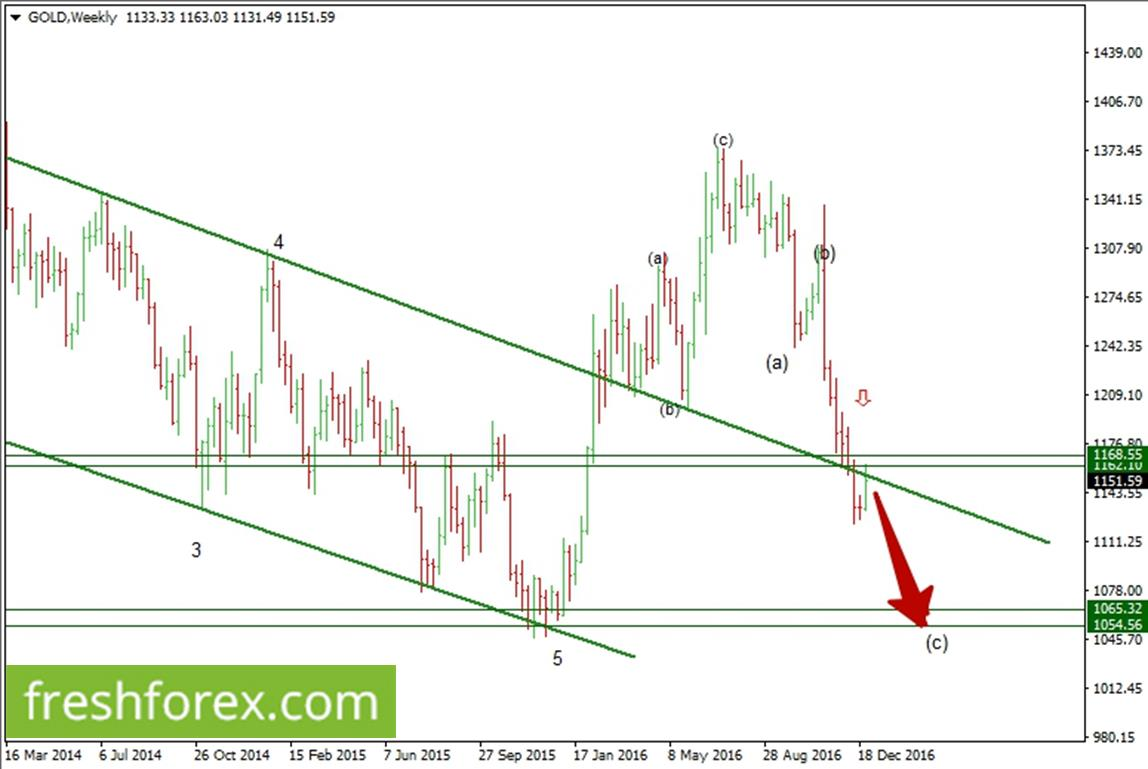 Gold Silver Oil Weekly Review
