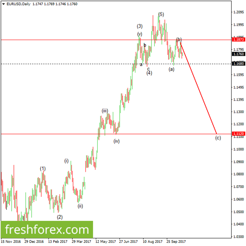 Wait for a break below 1.1680