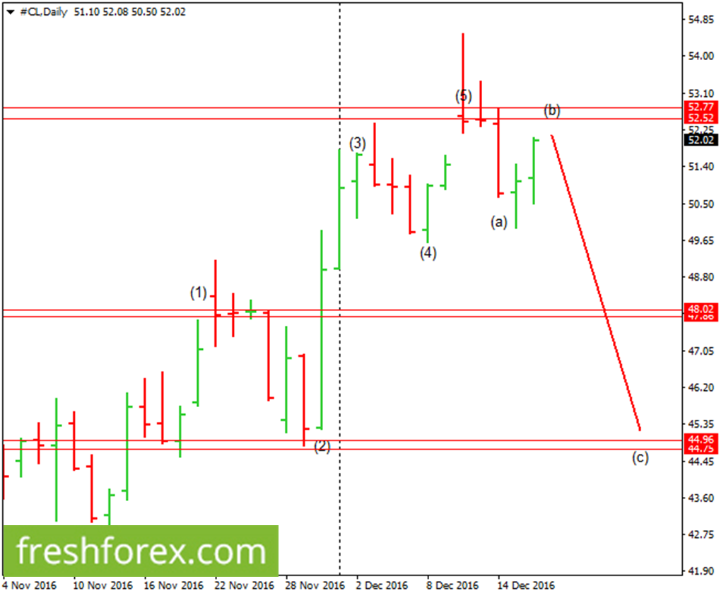 Gold, Silver Oil weekly review