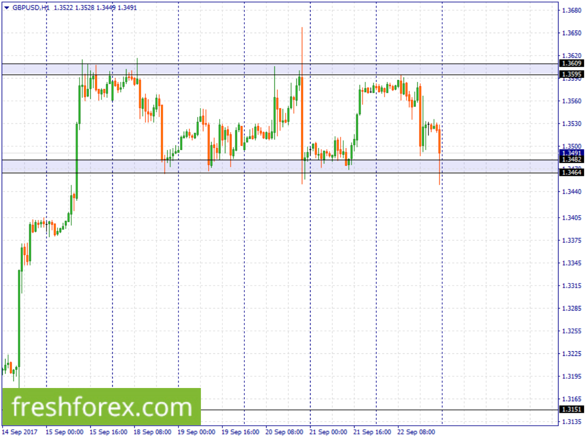 Gbp Buy place