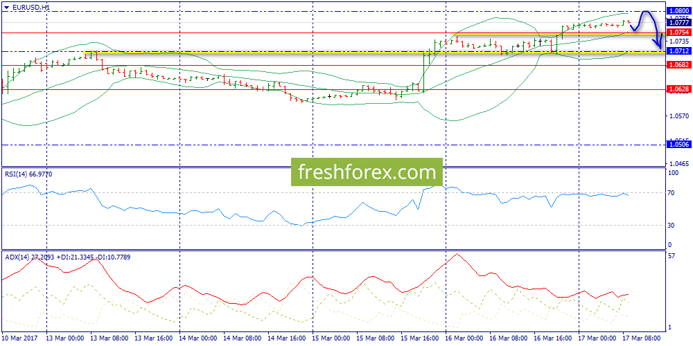 Expecting Fall from 1.0800 Level