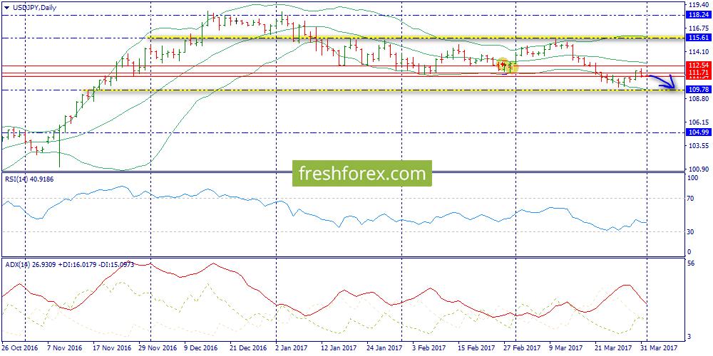 Trading Range - 110.42-111.71
