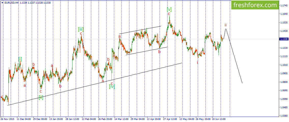 2nd wave of descending impulse will be formed soon