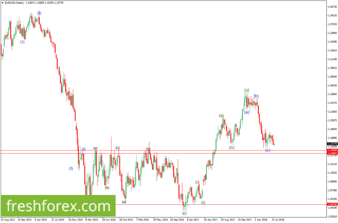 Wait for a buy upon a rebound from 1.1459