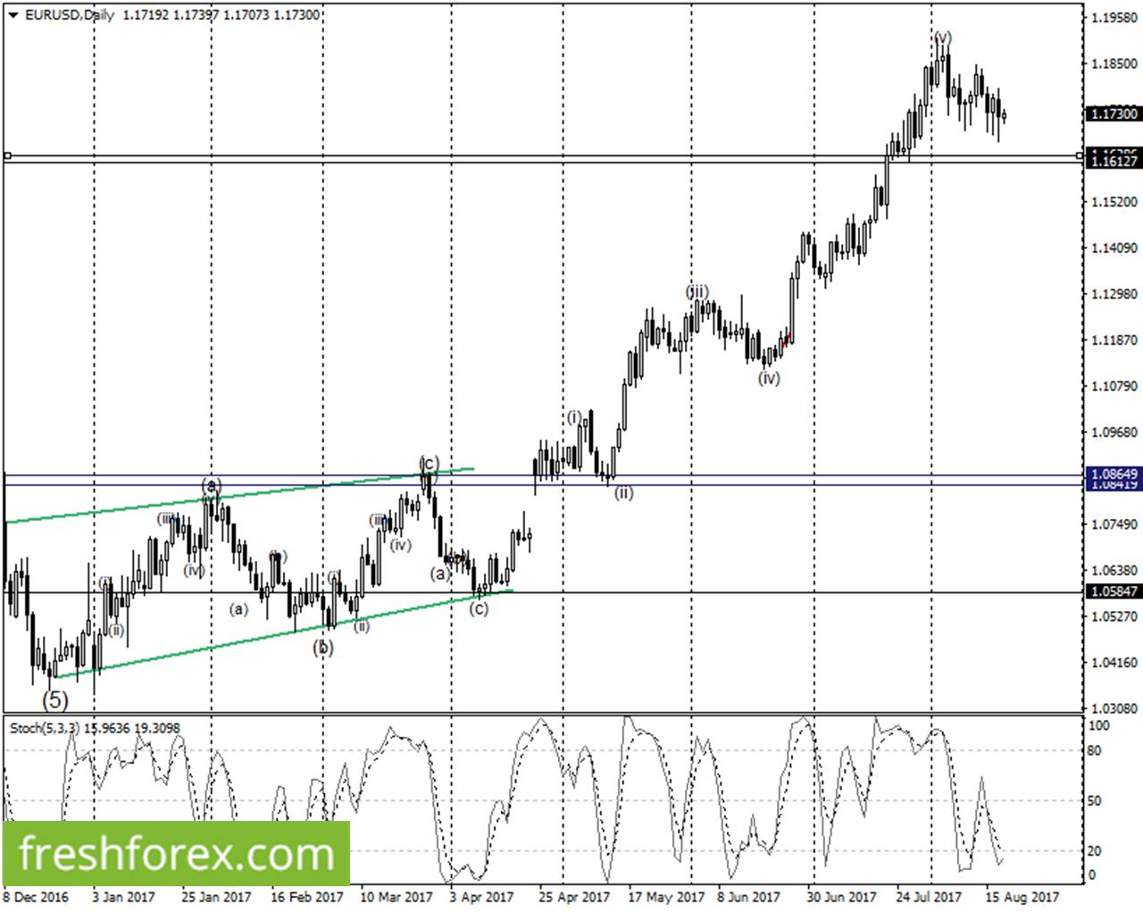 sell euro below 1.1627