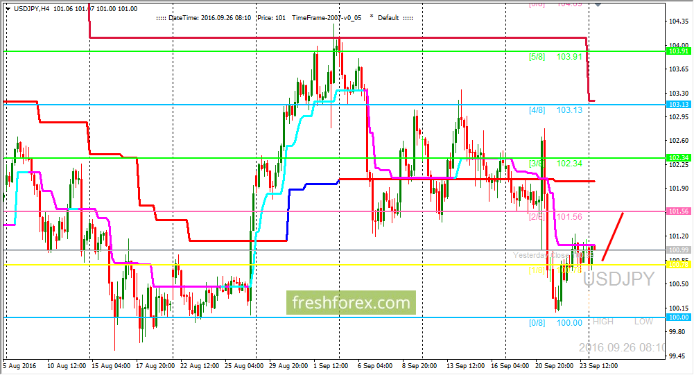 USD/JPY: We are expecting price on (2/8) level
