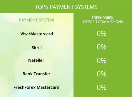 FreshForex: the most popular payment systems