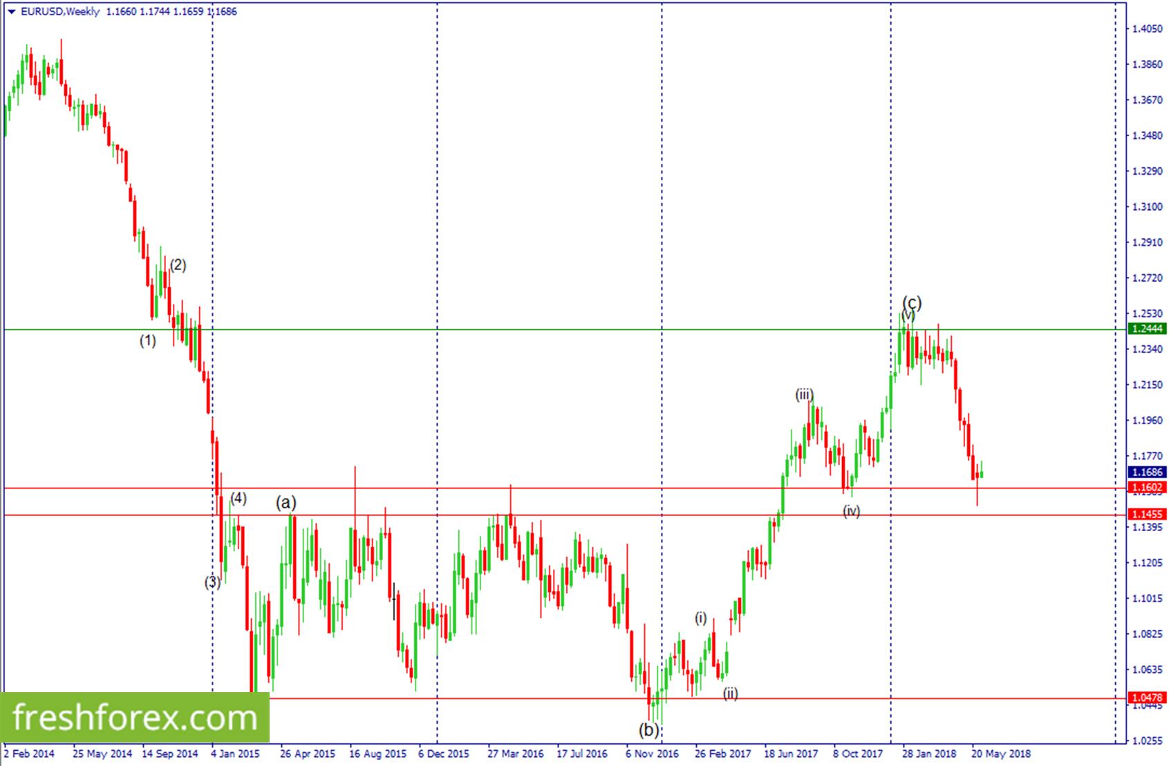 Buy euro around 1.1502