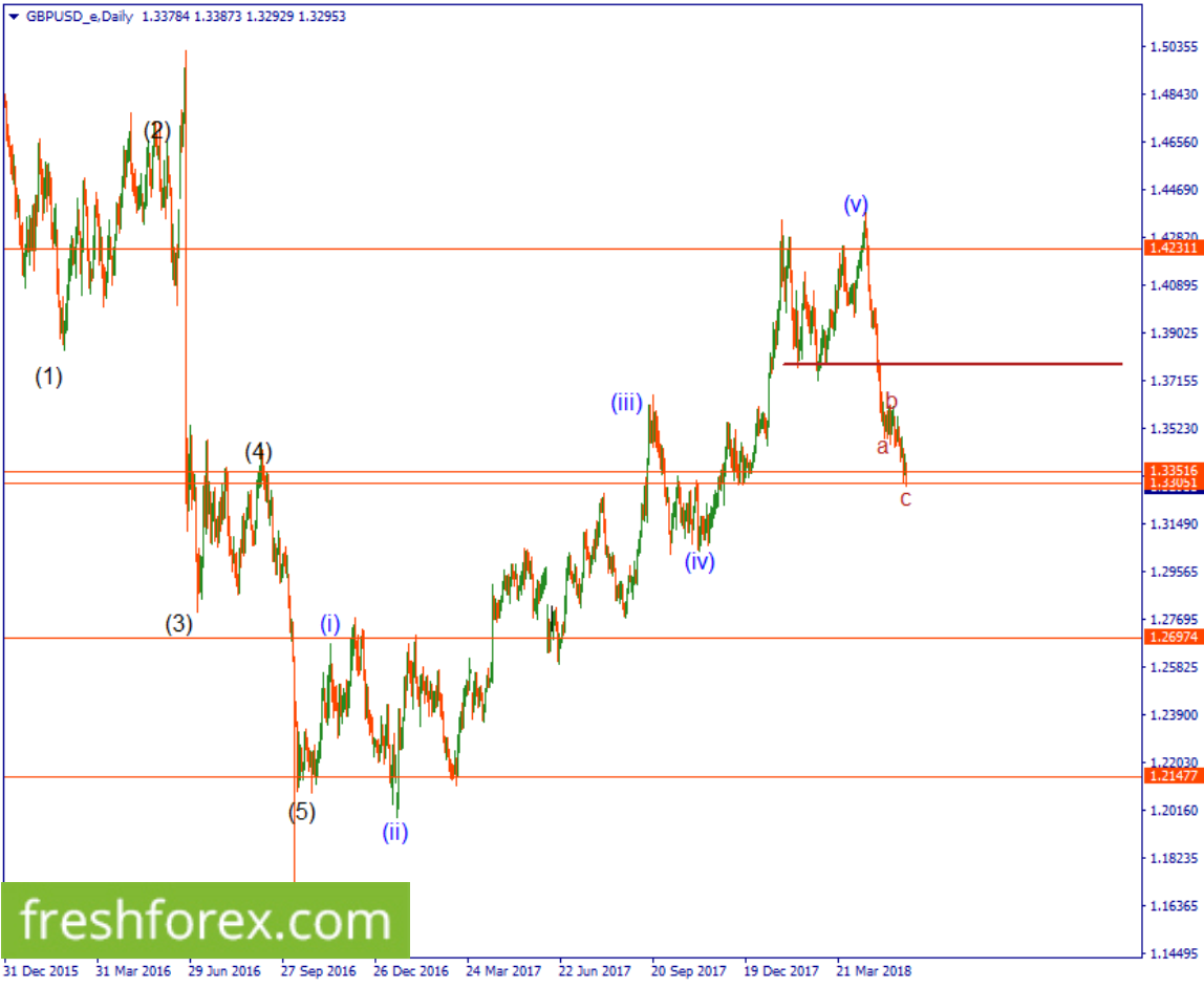 sell the cable below 1.33051