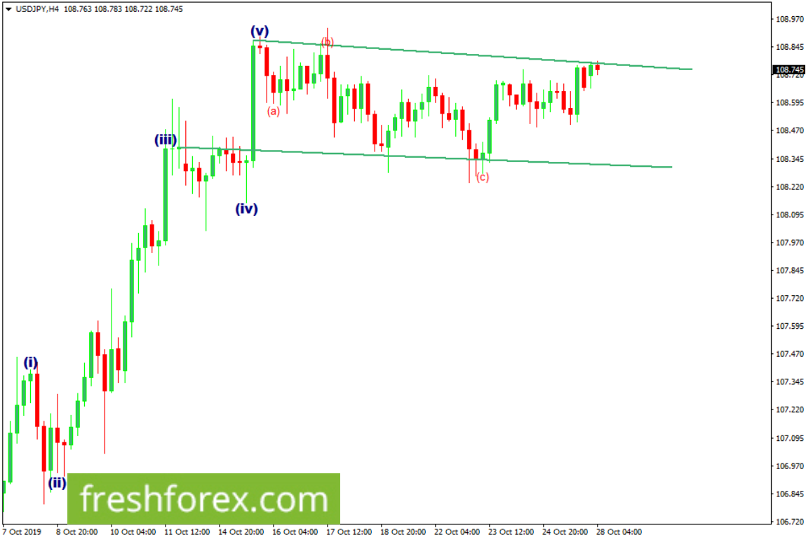 Sell a bounce from the upper trendline towards 108.345.