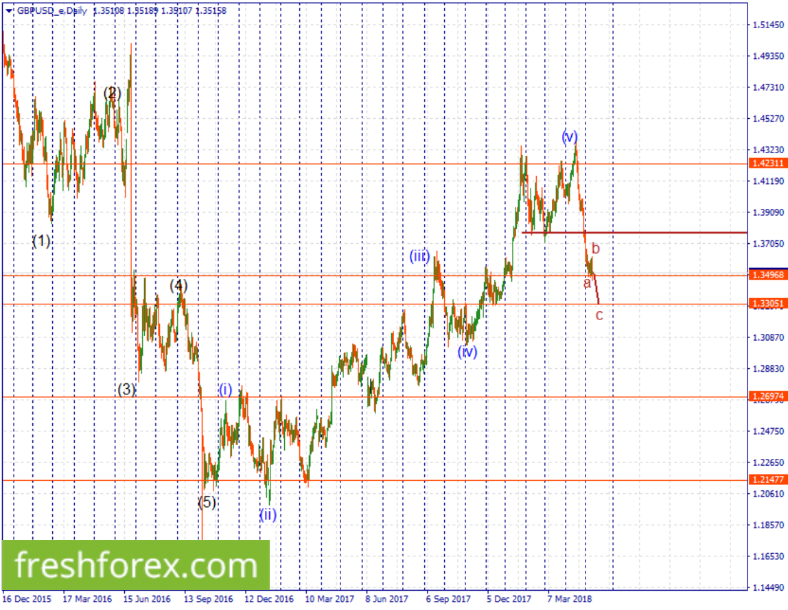 Look for a short position towards 1.33051
