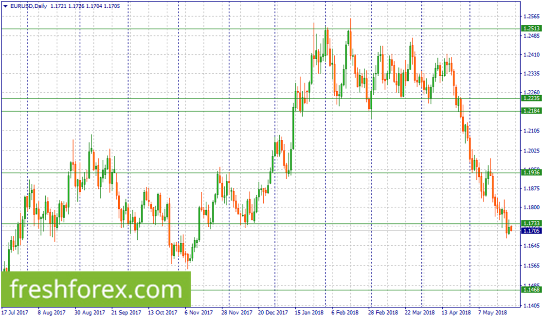 Short EUR/USD now
