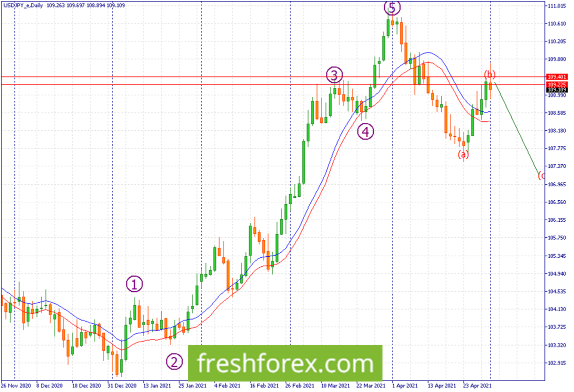 Sell a rejection from 109.401-109.225 towards 107.775.