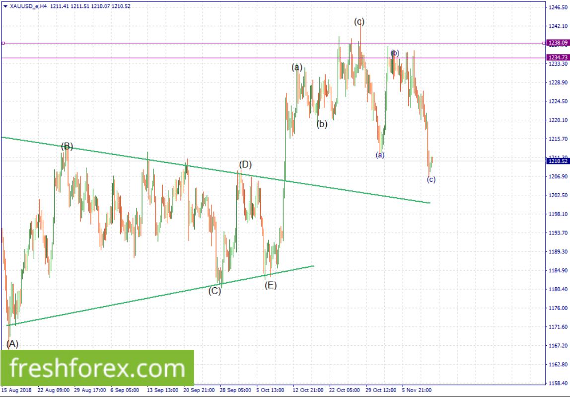 Buy Brent Oil