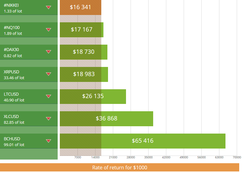 What assets show return 5 times higher than EURUSD?