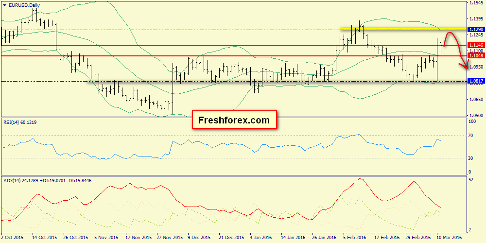 Premarket view on EUR. Analysis of Friday closing.