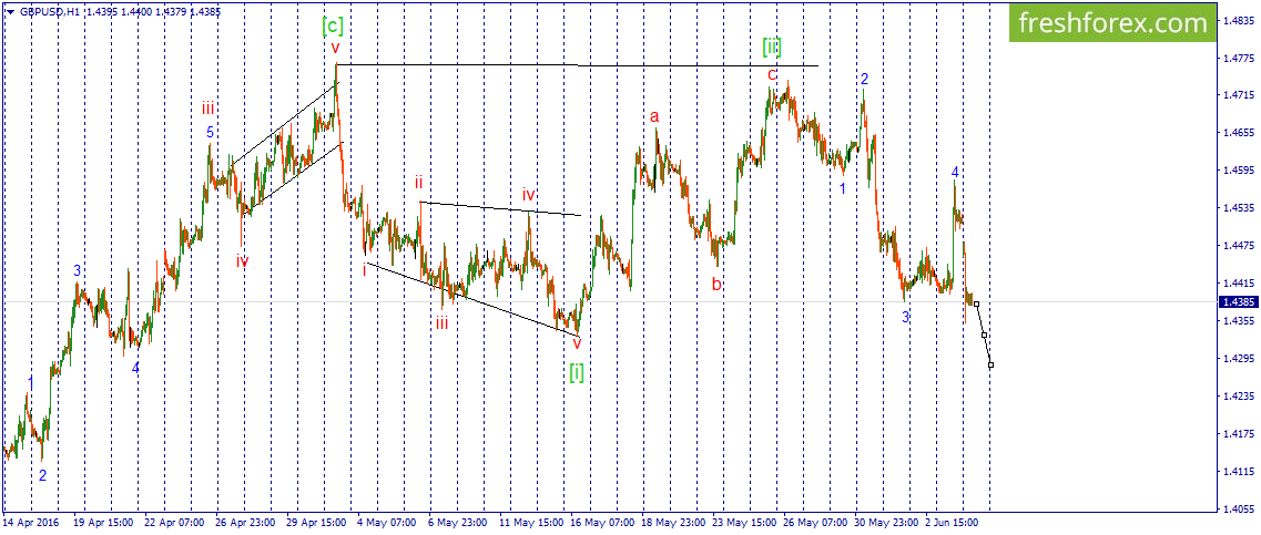 GBP\USD. Bearish script is continue to realize.