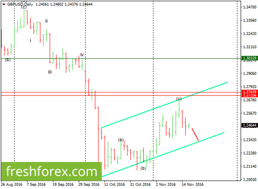 GBP/USD bounced from 1.2358