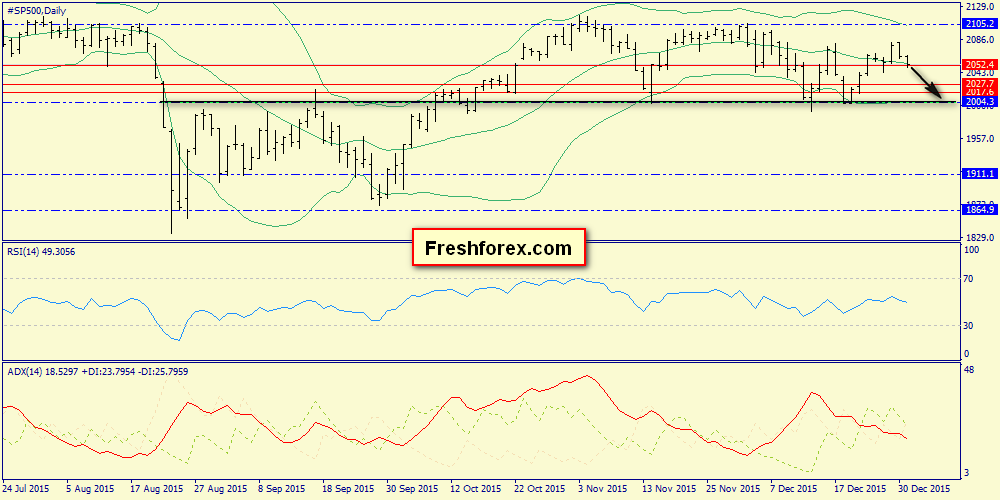 Weekly Review. S&P500, Brent, Gold