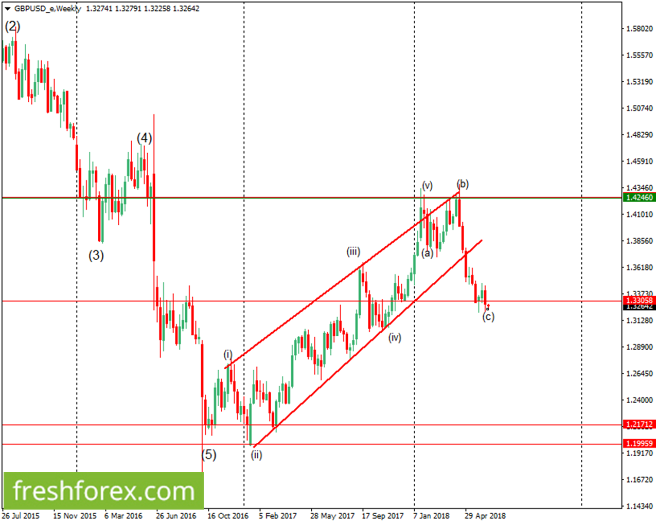 sell the cable below 1.33058