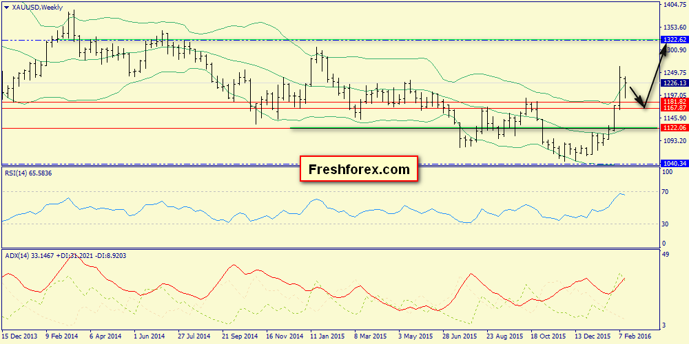 Weekly Review - S&P 500, Brent, Gold