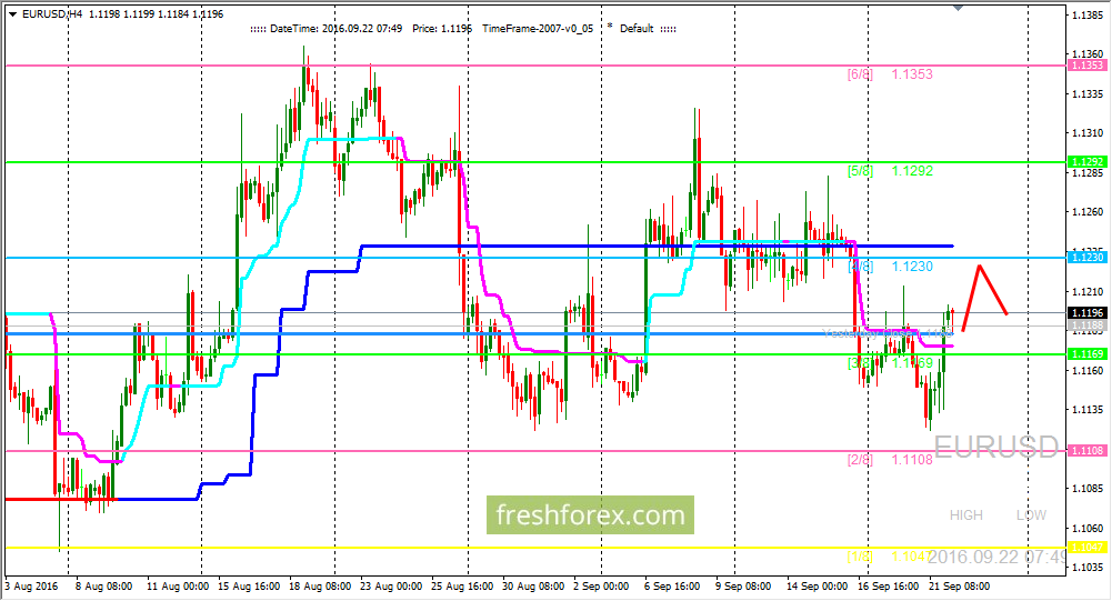 EUR/USD: Goes to the (4/8) level