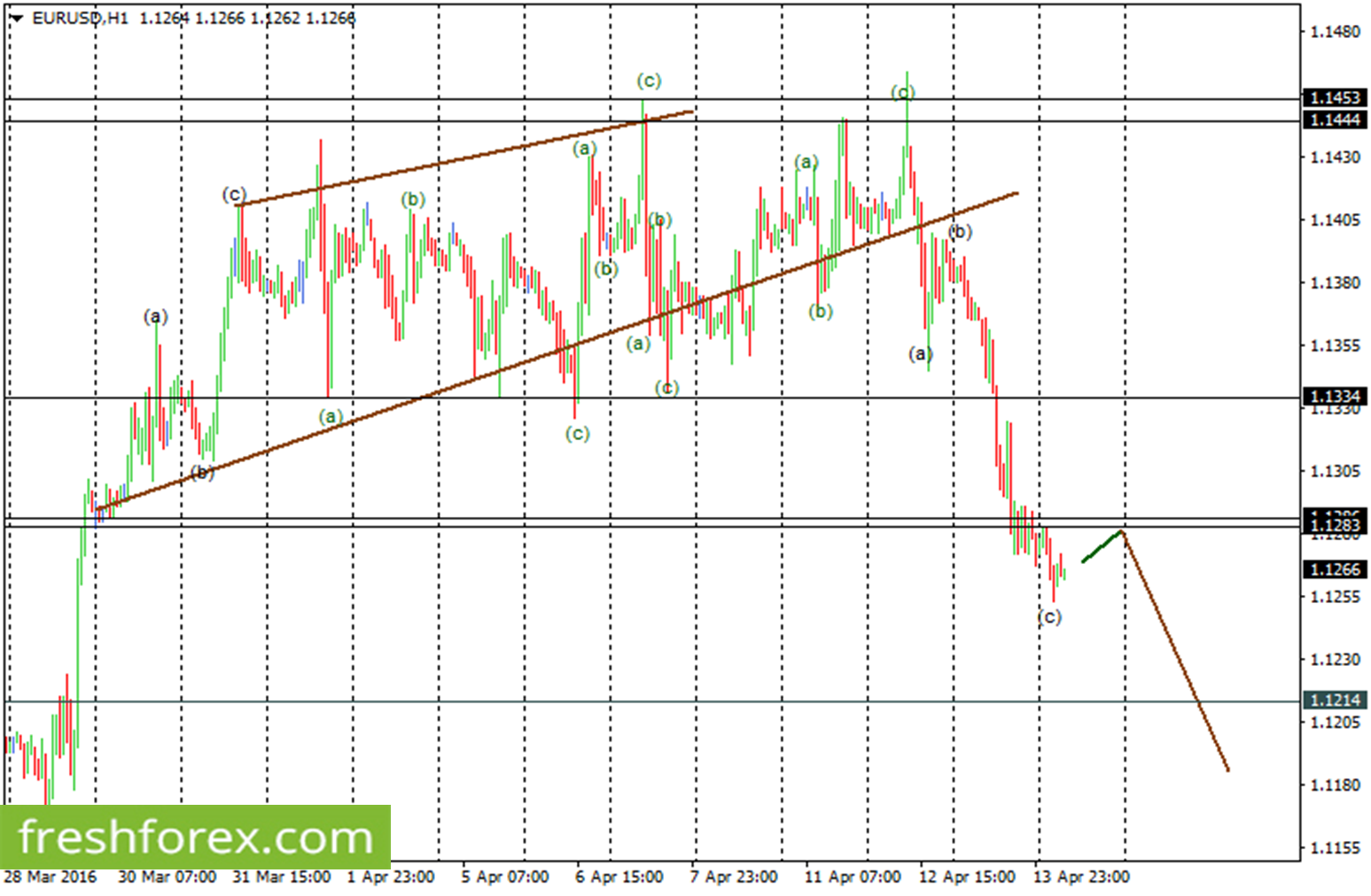 EURUSD Elliot Waves Analysis For 14 April 2016