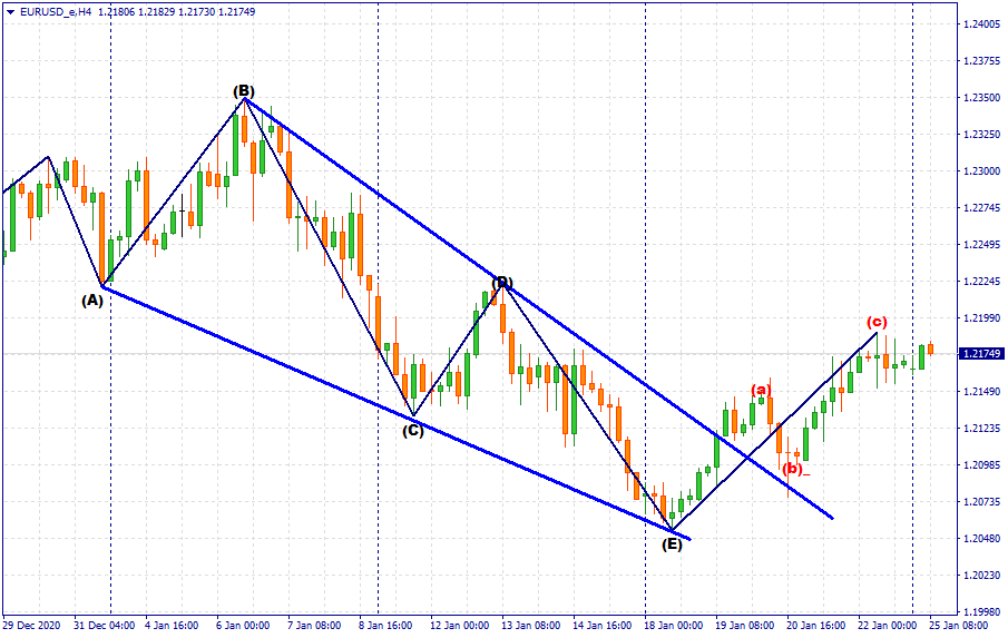 Look for low risk buy positions towards 1.22245.