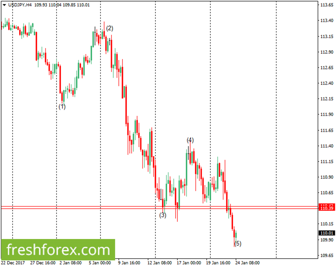 Resell the US Dollar around 110.39
