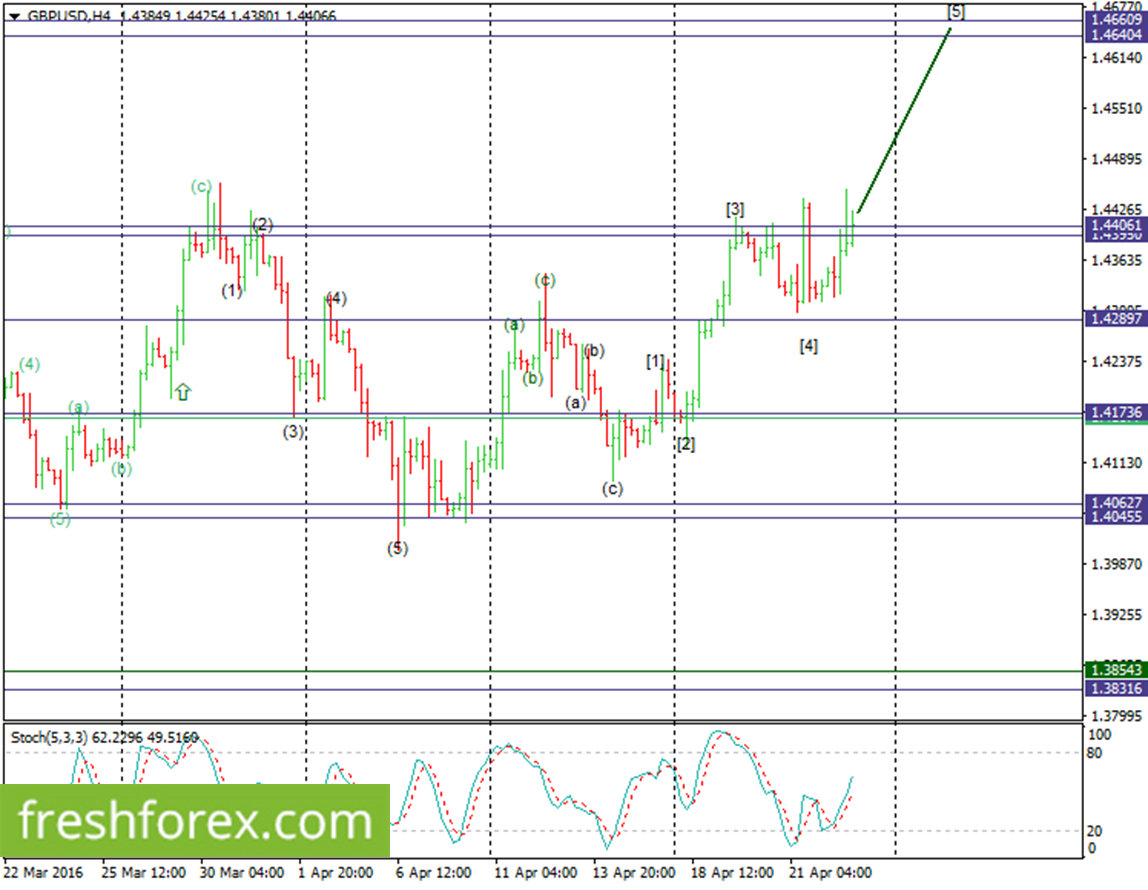 GBPUSD Elliot Waves Analysis For 25 April 2016