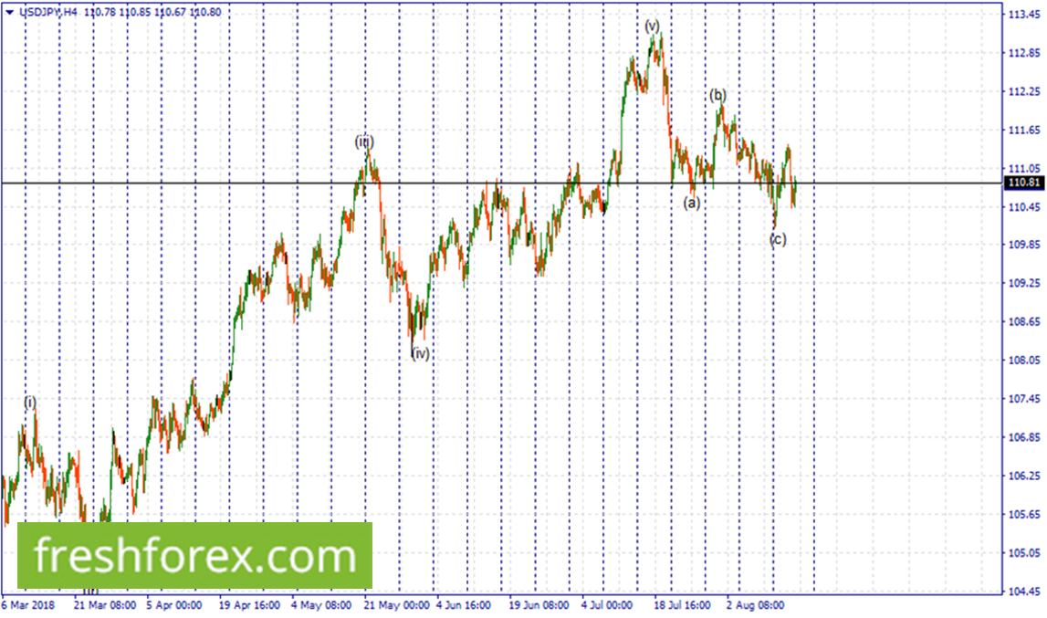 As long as the price is below 110.81, look for short position.