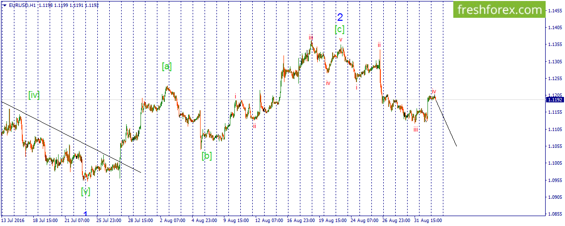 EUR\USD. Correction as a simple zigzag is seemed to be ended.