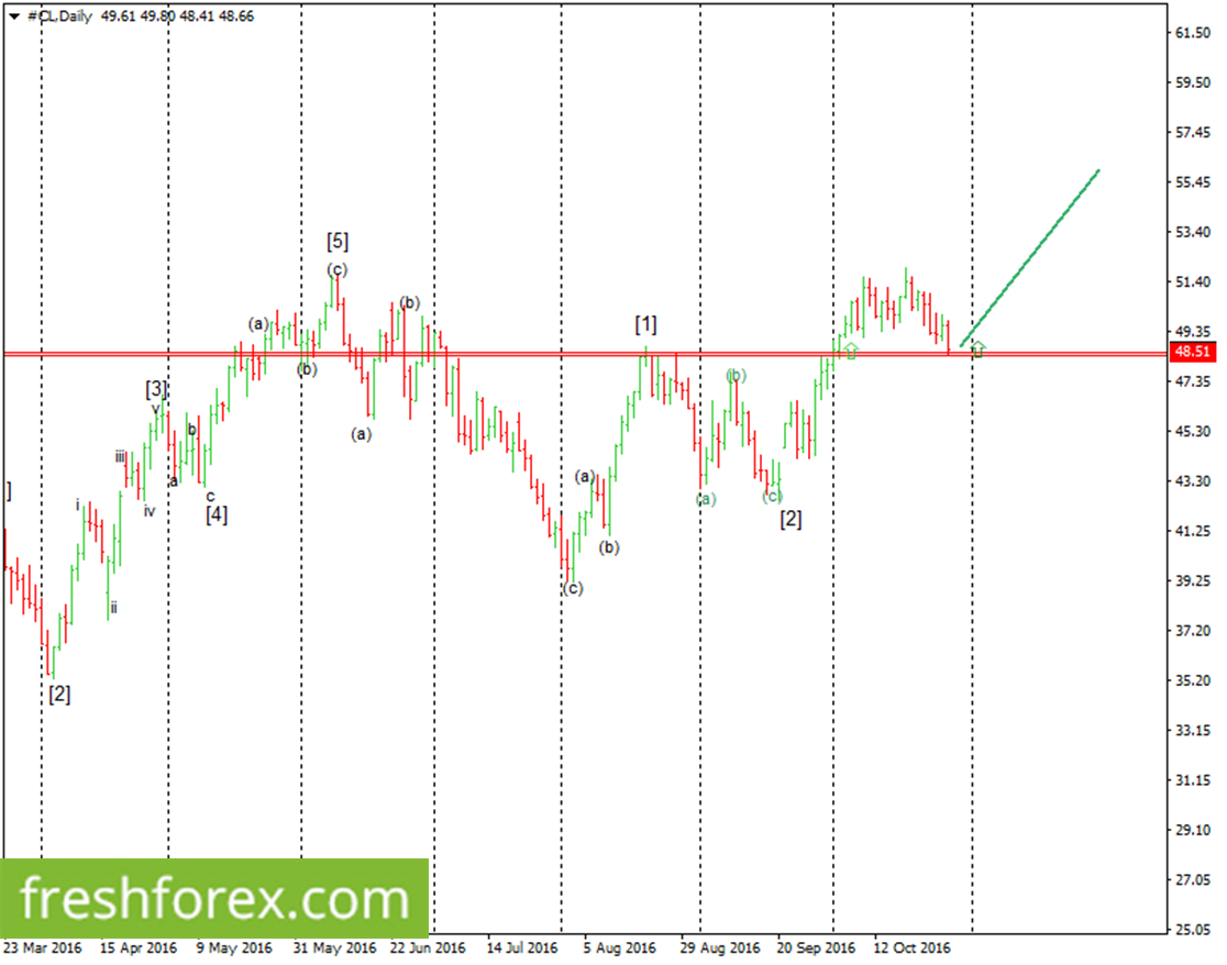 Crude oil supported at 48.51