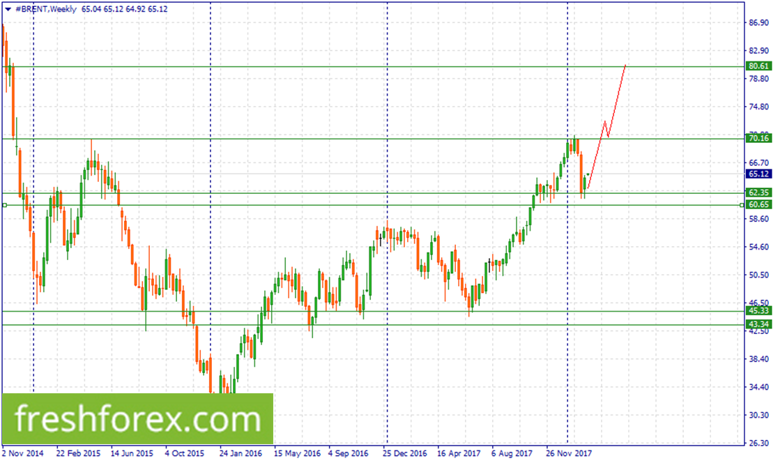 Short USDILS now