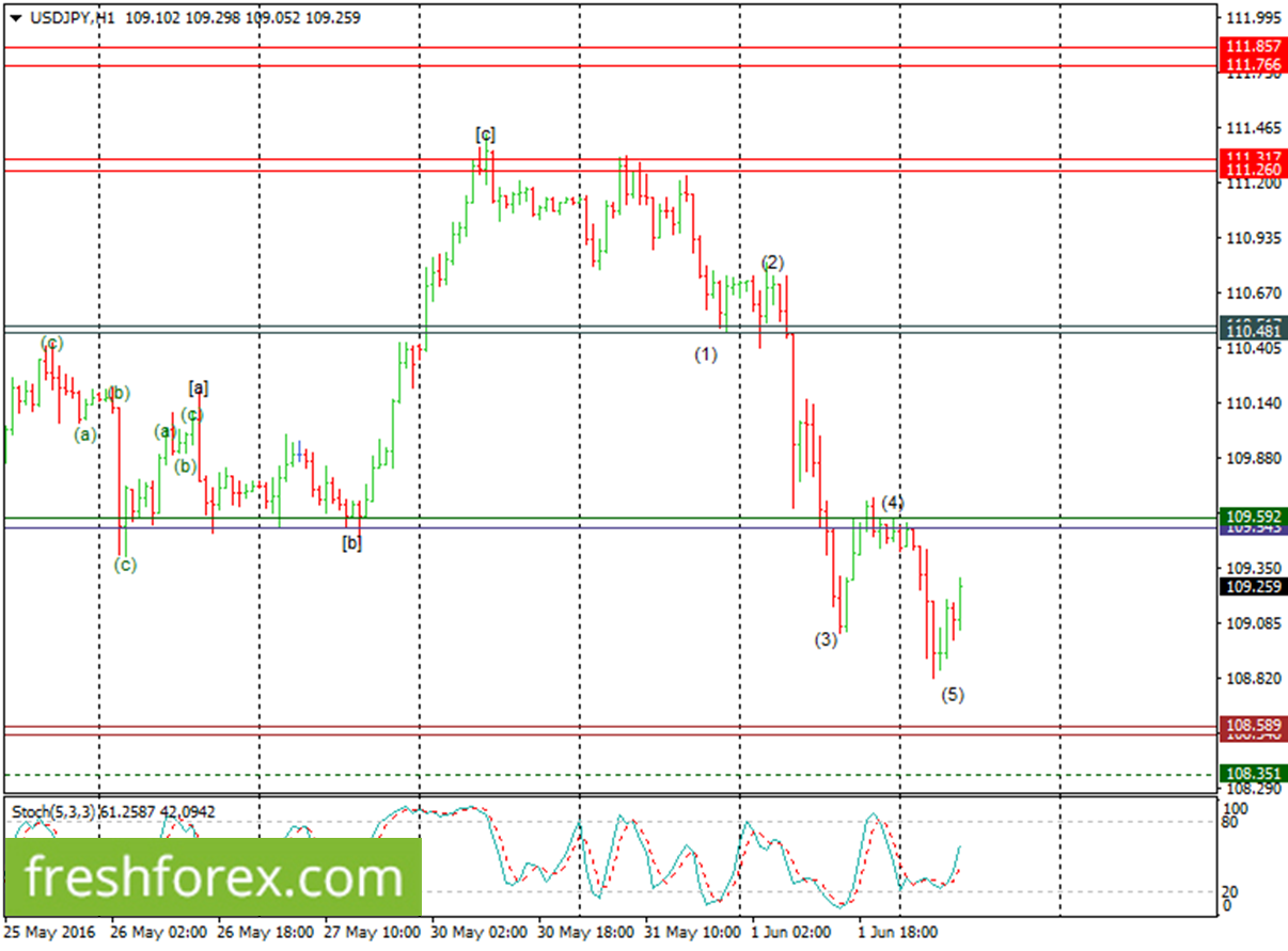 USDJPY Elliot Waves Analysis For 2 June 2016