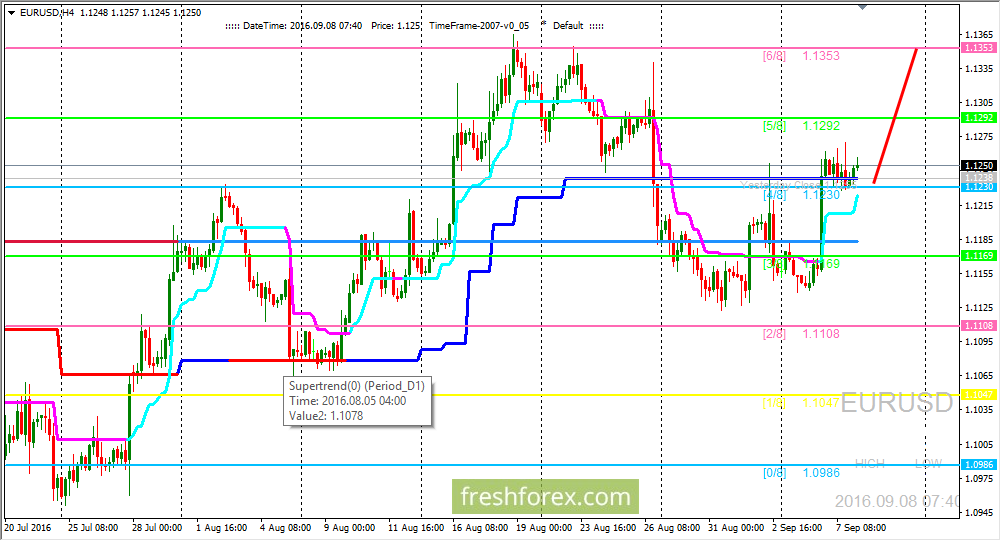 EUR/USD: Bulls hold price above (4/8) level