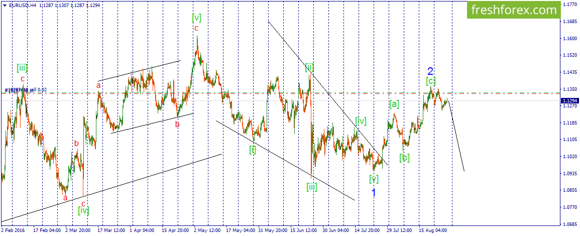 EUR\USD. We are expecting decrease.