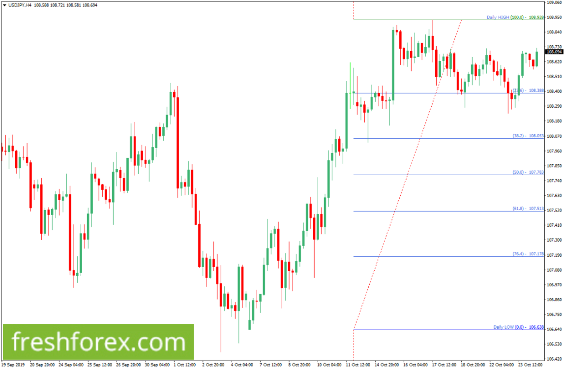 Buy USDJPY with your tp at 108.928.