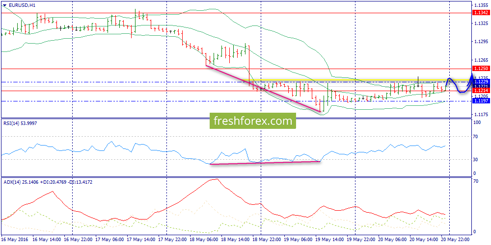 Euro. Analysis of Friday's Close