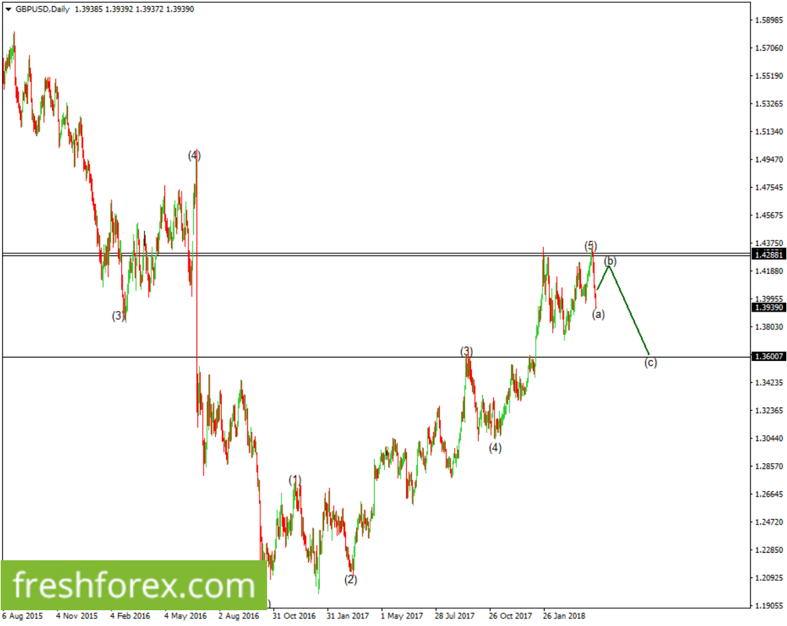 Wait for a slight pullback to the upperside