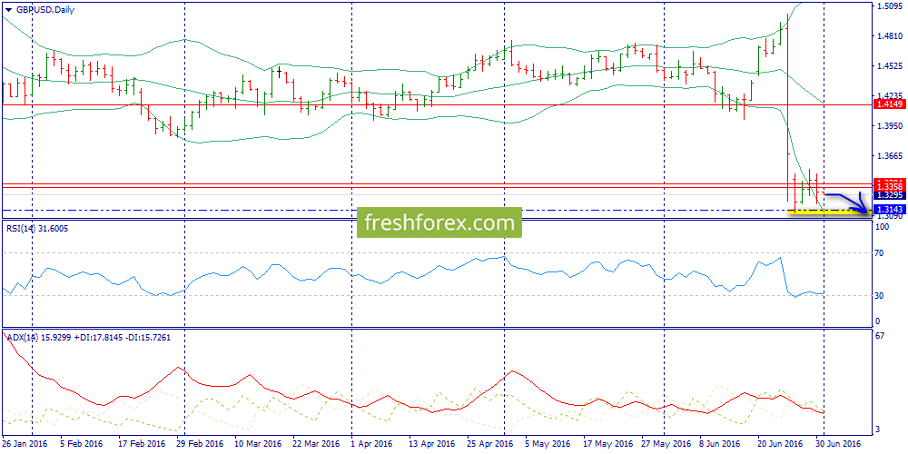 An upward bounce from 1.3170-1.3216 is expected