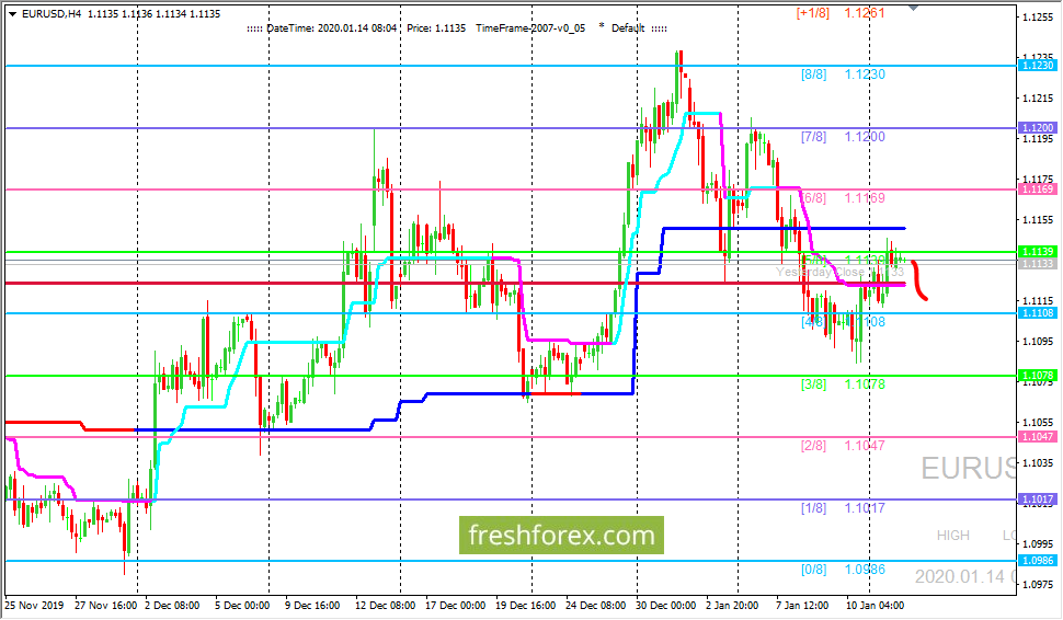 EUR/USD: развивается коррекционная волна