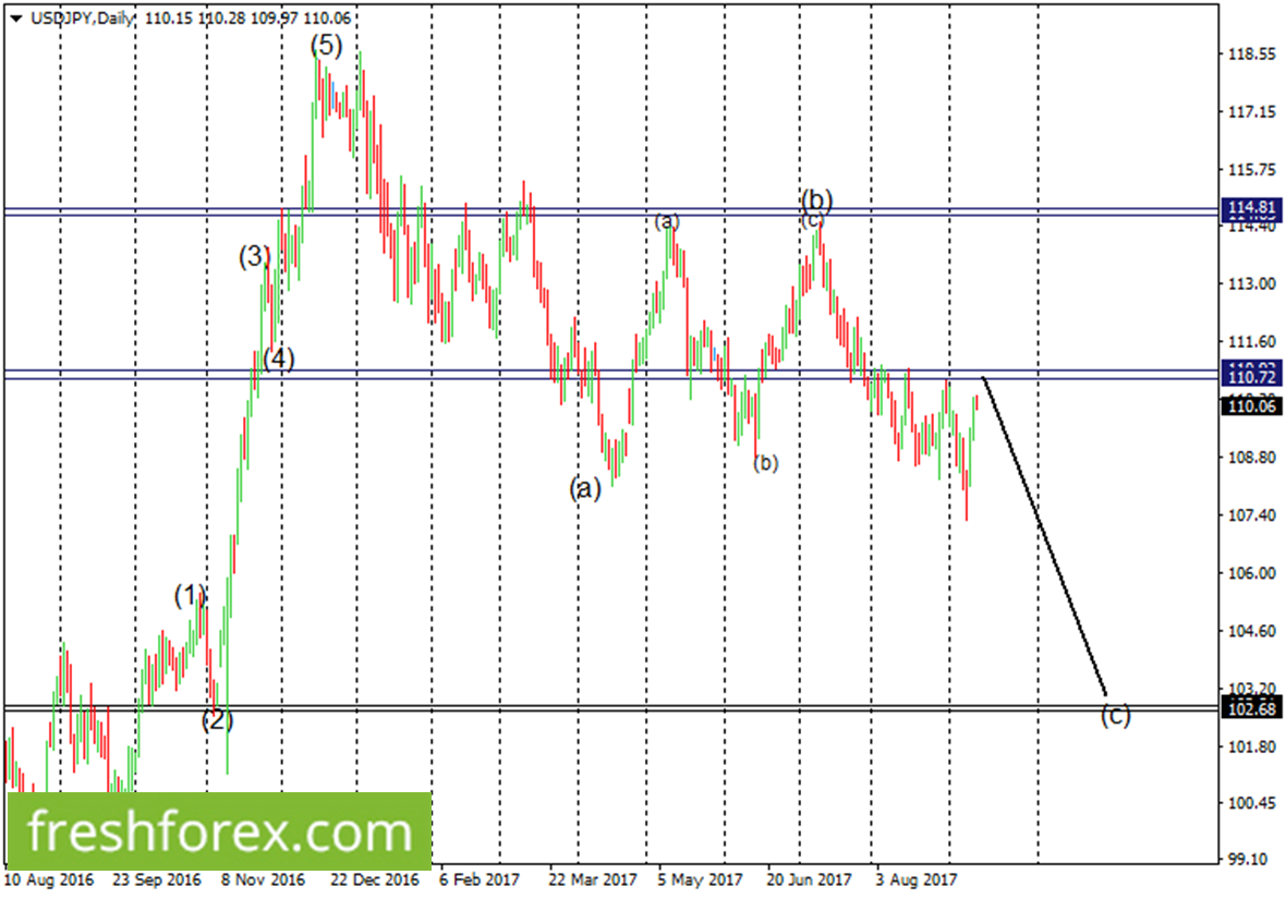 Look for a short position around  112.00