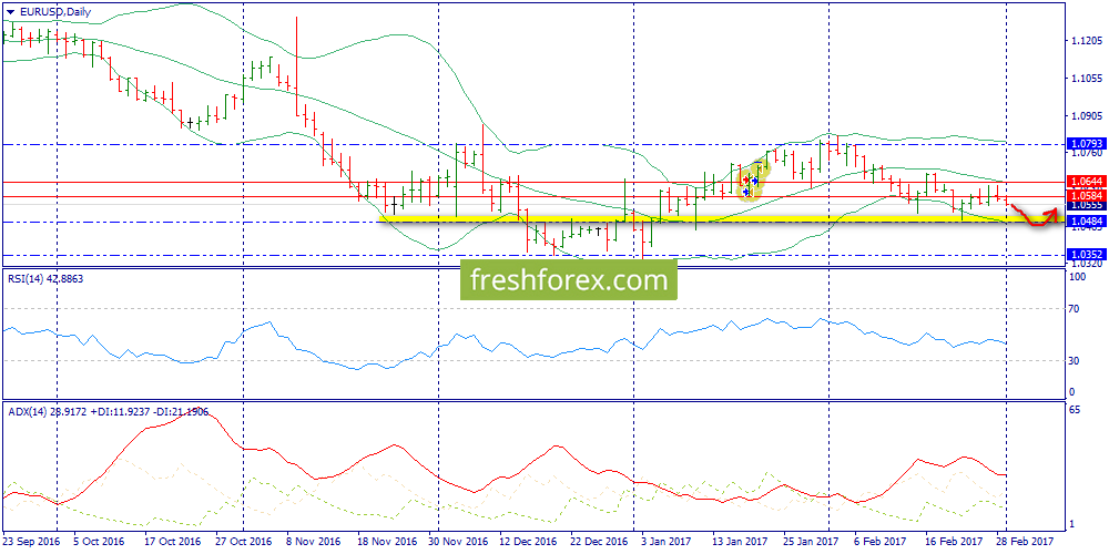 See how the price will react on 1.0543-1.0550 region