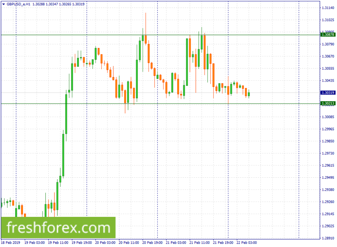 Wait for a breakout below 1.30213 to pick a sell. A bounce from the same level will call for a buy towards 1.30878.
