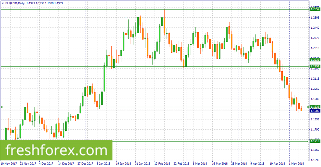 Looking to sell EURUSD