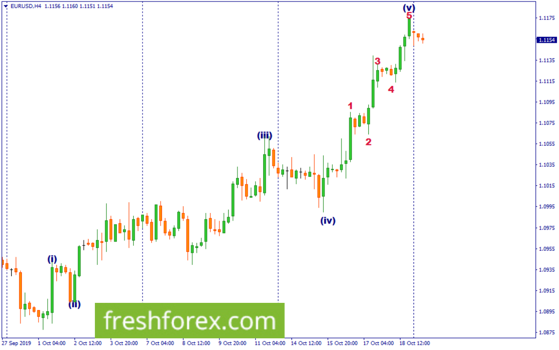 Buy Euro towards 1.1241