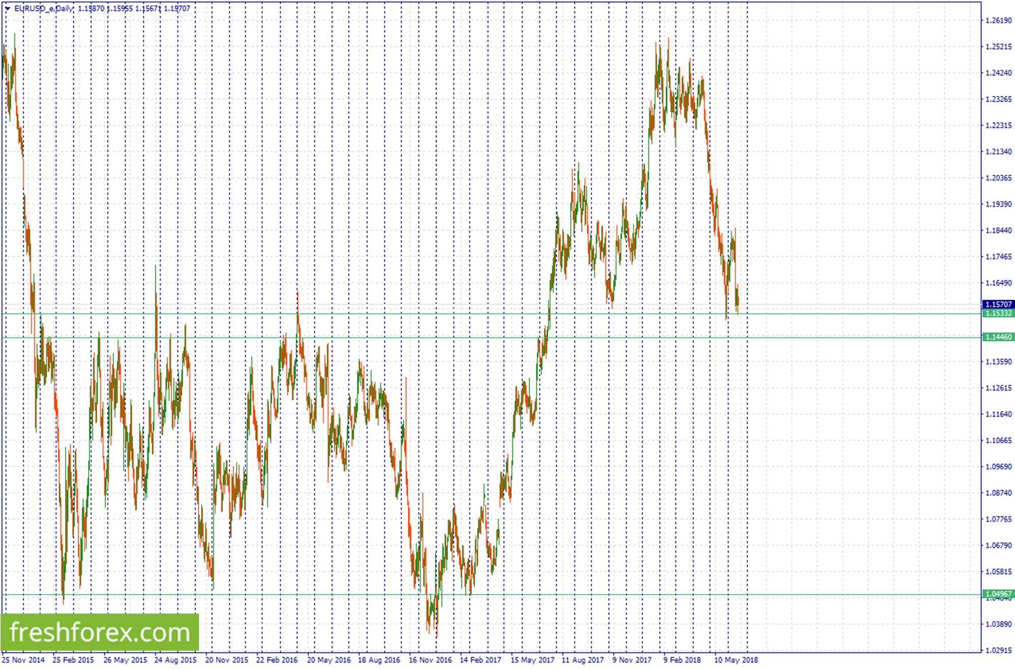 Buy Eur at 1.15322