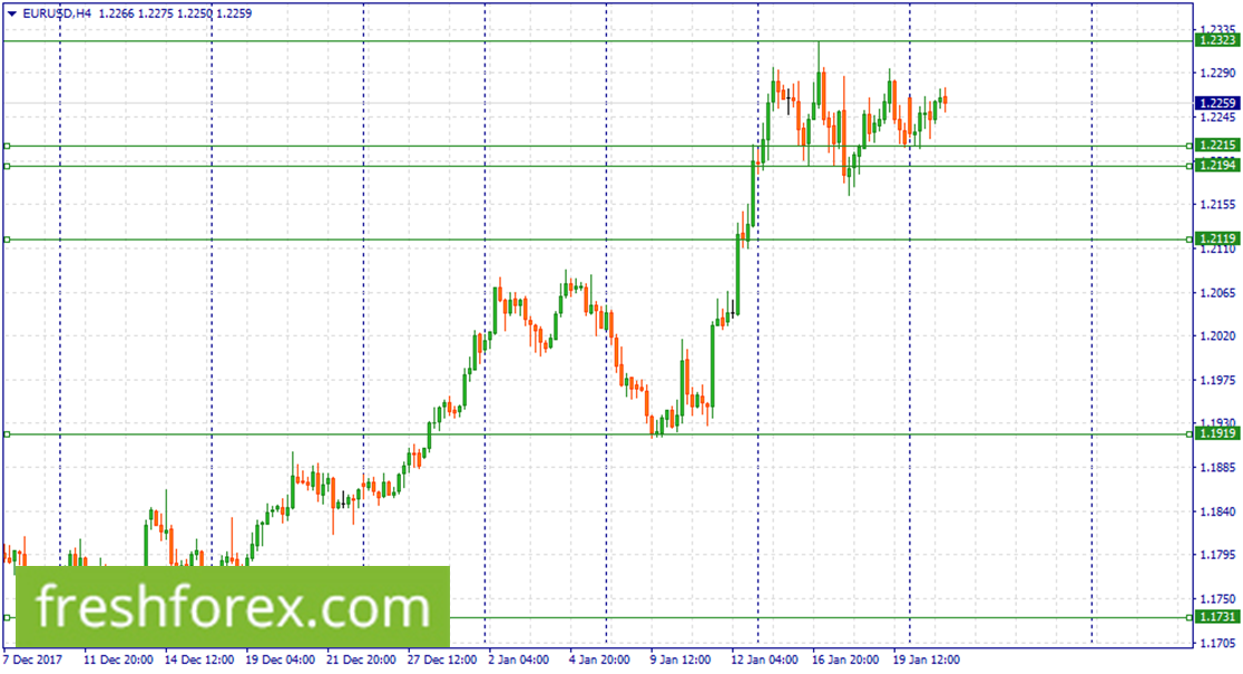 Wait for a retracement at(1.2215-1.2194)