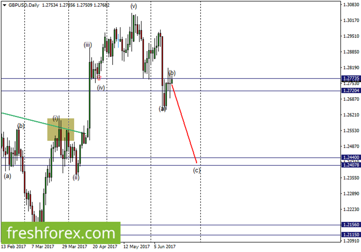 Expect a possible rebound from 1.27735-1.27204 to short this pair